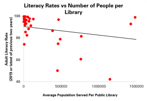 Graph comparing the average number of people served by each public library in a country and the adult literacy rate
