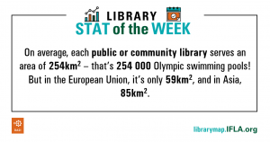 Library Stat of the Week #10: On average, each public or community library serves an area of 254km2 - that's 254000 Olympic Swimming Pool! But in the European Union it's only 59km2, and in Asia, 85km2