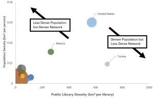 Graph comparing population density and library density