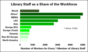 Graph showing the number of library staff as a share of the workforce