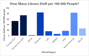 Graph showing number of library staff per 100 000 people in different world regions