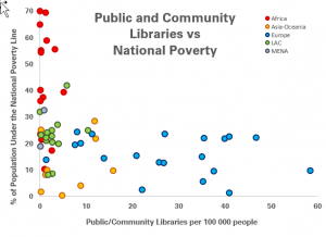 Graph comparing number of public and community libraries per 100 000 people with the share of the population under the national poverty line