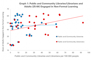 Graph 1: Public and Community Libraries/Librarians and Adults Engaged in Non-Formal Learning