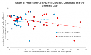 Graph 1: Public and Community Libraries/Librarians and the Learning Gap among Adult Learners with only Primary, and University Education