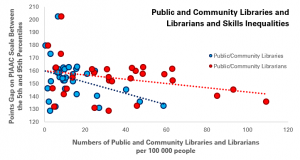 Public and Community Libraries and Librarians vs Skills Inequalities (Points Gap between 5th and 95th Percentile)