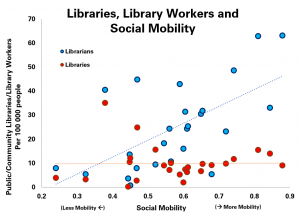 Graph comparing the level of social mobility in countries with the numbers of public and community libraries and librarians