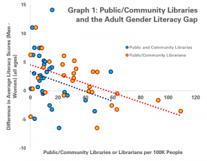 Graph 1 - Public/Community Libraries and Librarians and the Adult Gender Literacy Gap