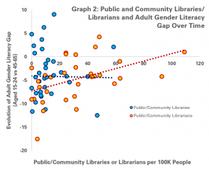 Graph 1 - Public/Community Libraries and Librarians and Evolutions over time in the Adult Gender Literacy Gap