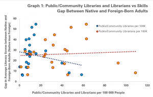 Public/Community Libraries and Library Workers vs the gap in average literacy scores between native-born and foreign-born adults