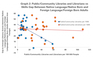 Public/Community Libraries and Library Workers vs the gap in average literacy scores between native-born/native-language and foreign-born/foreign-language adults