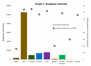 Numbers of Academic Libraries by region, both in absolute terms, and relative to population (per 100 000 people)