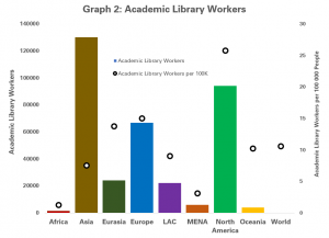 Numbers of Academic Library Workers by region, both in absolute terms, and relative to population (per 100 000 people)