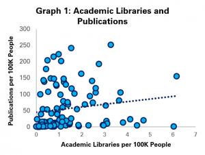 Graph 1: Academic Libraries and Publications