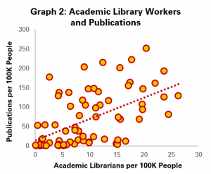 Graph 2: Academic Library Workers and Publications