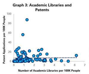 Graph 3 Academic Libraries and Patent Applications