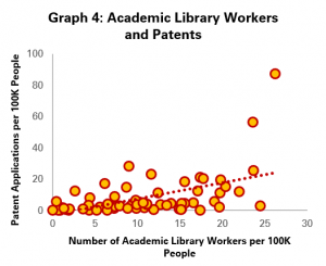 Graph 4: Academic Library Workers and Patent Applications