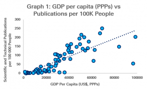 Graph 1: GDP per capita (PPPs) and Publications per 100K People
