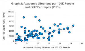 Graph 2: Academic Librarians per 100 K People and GDP Per Capita (PPPs)