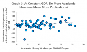 Graph 2: At Constant GDP. Do More Librarians Mean More Publications?