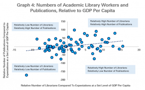 Graph 4: Numbers of Academic Library Workers and Publications, Relative to GDP Per Capita Expectations