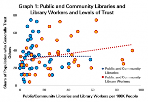 Graph 1: Public and Community Libraries and Library Workers and Levels of Trust