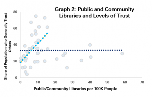 Graph 2: Public and Community Libraries and Levels of Trust