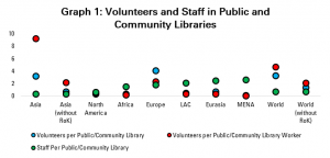 Graph 1: Volunteers and Staff in Public and Community Libraries