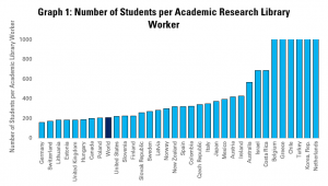 Graph 1: Number of Students per Academic and Research Library Worker