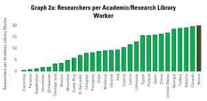 Graph 2a: Number of Researchers per Academic and Research Library Worker