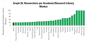Graph 2b: Number of Researchers per Academic and Research Library Worker