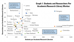 Graph 1: Students and Researchers per Academic/Research Librarian