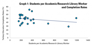 Graph 1: Academic/Research Library Workers per Student and Student Completion Rates