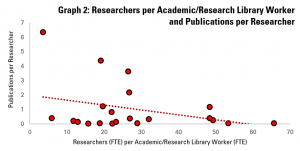 Graph 2: Academic/Research Library Workers per Researcher and Publications per Researcher