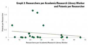 Graph 3: Academic/Research Library Workers per Researcher and Patents per Researcher