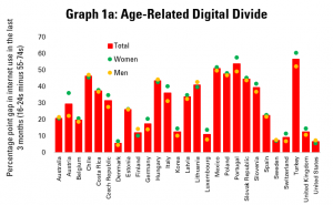 Graph 1a: Age-Related Digital Divides