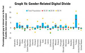 Graph 1b: Gender-Related Digital Divides