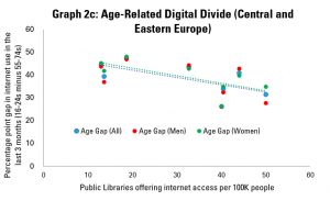 Graph 2a: Age-Related Digital Divides (Central and Eastern Europe)