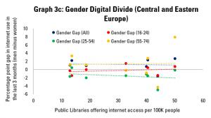 Graph 3c: Gender Digital Divide (Central and Eastern Europe)