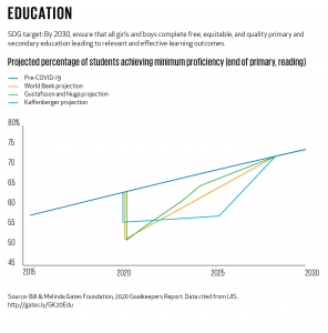 Graph from Goalkeepers Report showing risk of regression in literacy levels among children