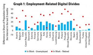 Graph 1: Employment-Related Digital Divides