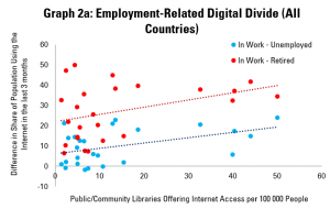 Graph 2a: Employment-Related Digital Divides and Internet Access in Public Libraries (All Countries)