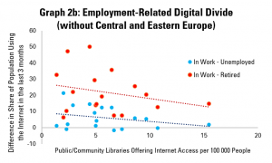 Graph 2b: Employment-Related Digital Divides and Internet Access in Public Libraries (without Central and Eastern Europe)