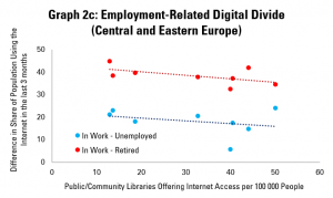 Graph 2c: Employment-Related Digital Divides and Internet Access in Public Libraries (Central and Eastern Europe)