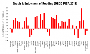 Graph 1: Enjoyment of Reading (OECD PISA)