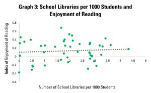 Graph 3: School Libraries per 1000 Students and Enjoyment of Reading