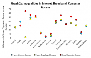 Graph 2b: Inequalities in Internet, Broadband, Computer Access