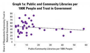 Graph 1a: Public and Community Libraries per 100K People and Trust in Government