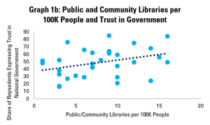 Graph 1b: Public and Community Libraries per 100K People and Trust in Government