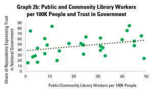 Graph 2b: Public and Community Library Workers per 100K People and Trust in Government