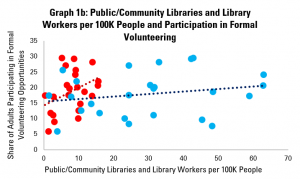 Graph 1b: Public/Community Libraries and Library Workers per 100K People and Participation in Formal Volunteering